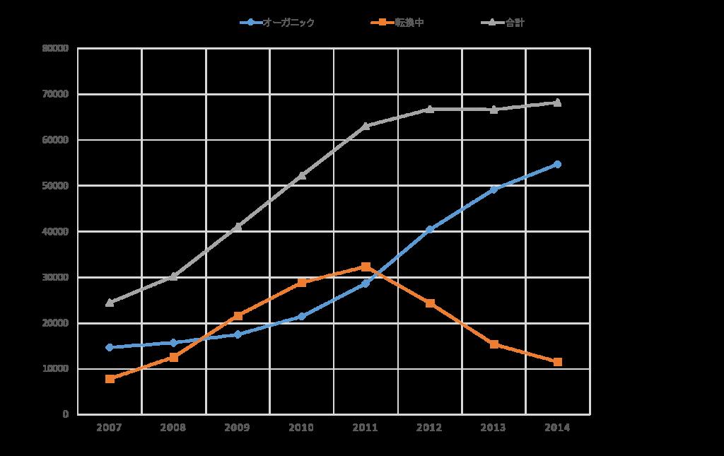 フランスにおけるオーガニックのぶどう畑の伸びを表すグラフ